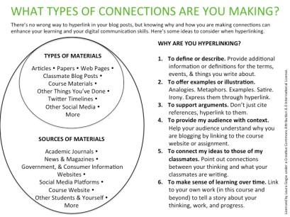 hyperlinking in blogs