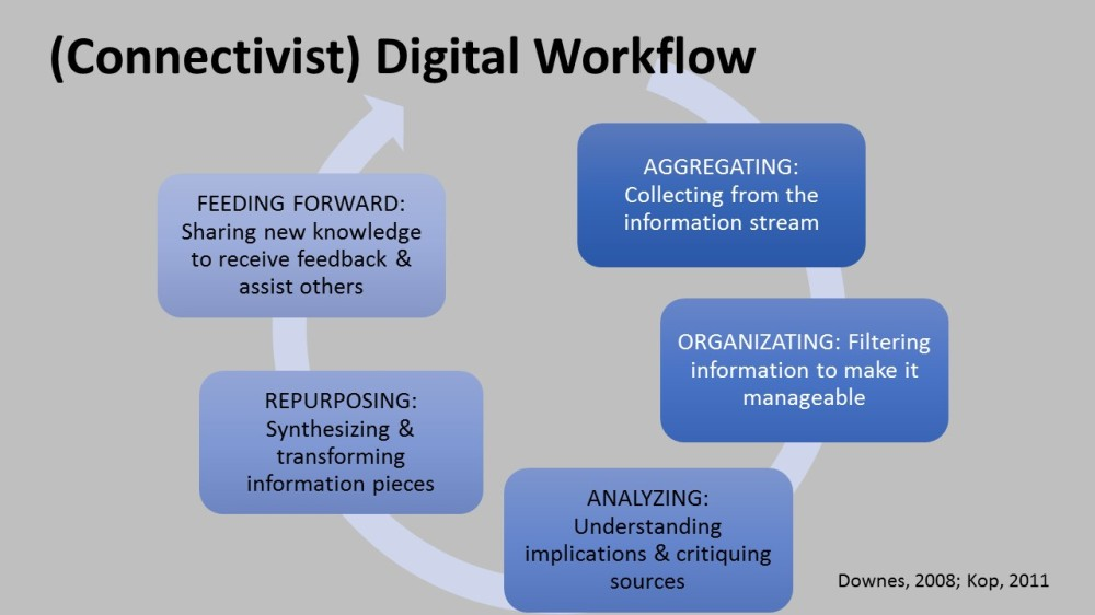 connectivist workflow