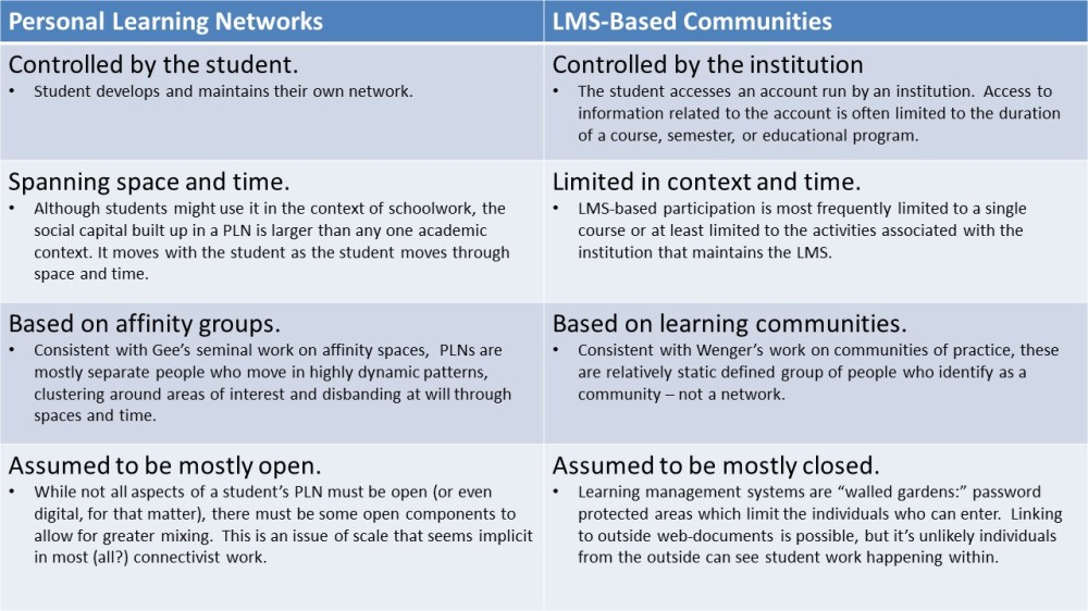 pln versus learning community