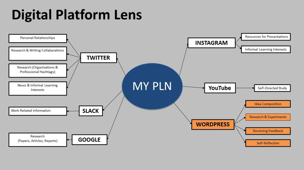 PLN+Blogging