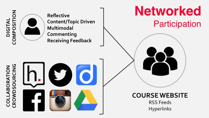 networked participation