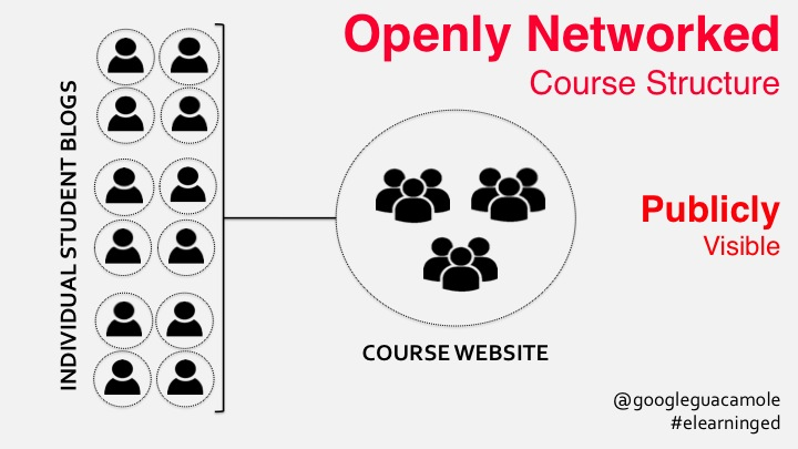 openly networked