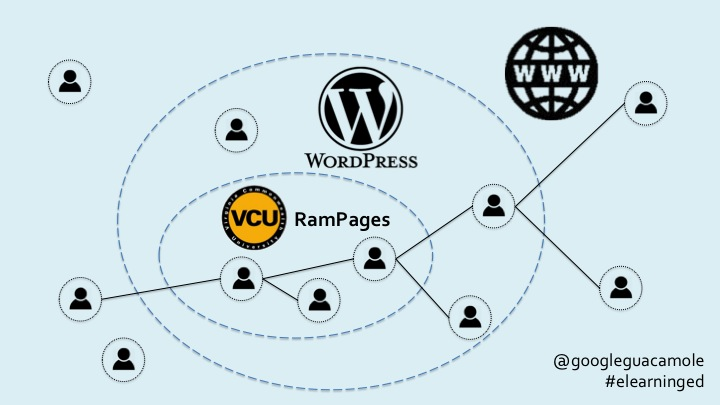 rampages