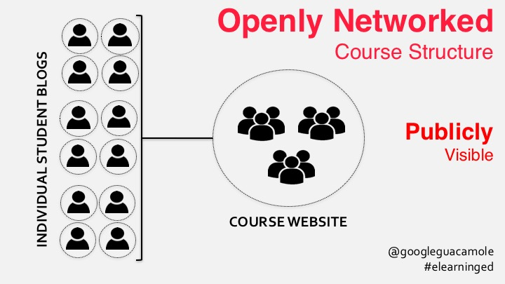 openly networked course structure