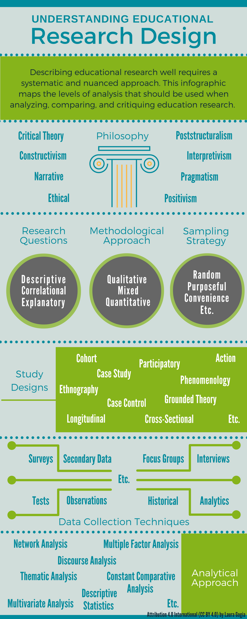 describing-research-design