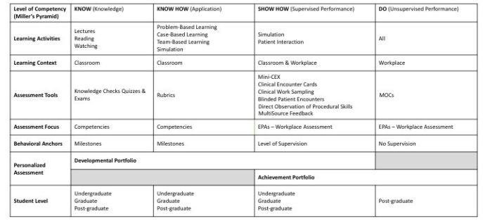 CBME chart